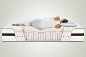 The Simmons ComforPedic Beautyrest feature