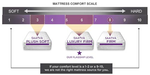 saatva mattress review as good as everybody says. Black Bedroom Furniture Sets. Home Design Ideas