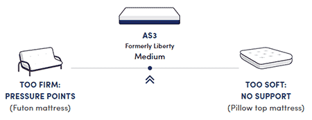 Amerisleep AS3 Memory Foam Mattress Review