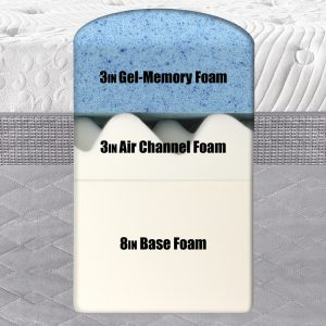 novaform 14 comfort grande queen gel memory foam mattress. the novaform comfort grade 14\u2033 mattress is made up of 3 different layers. it has been specially constructed to alleviate tossing and turning by uniformly 14 grande queen gel memory foam